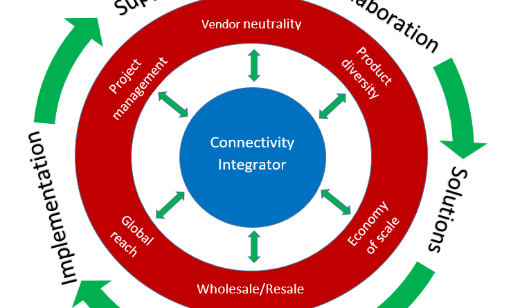 what is a Connectivity Integrator